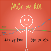 Stickman ABCs of ROI