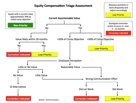 ECTA - Equity Compensation Triage Assessment