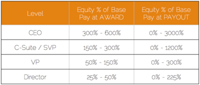 Equity Leverage Table